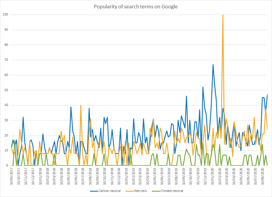 Popularity of search terms on Google