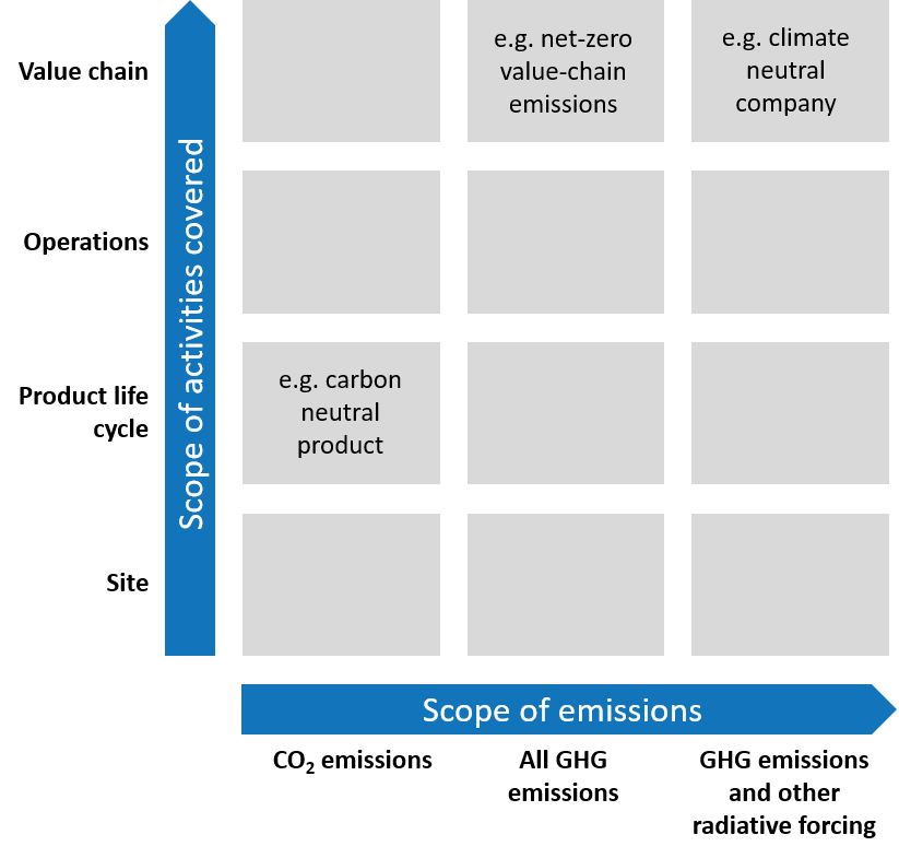 WRI definitions net zero carbon neutral climate neutral