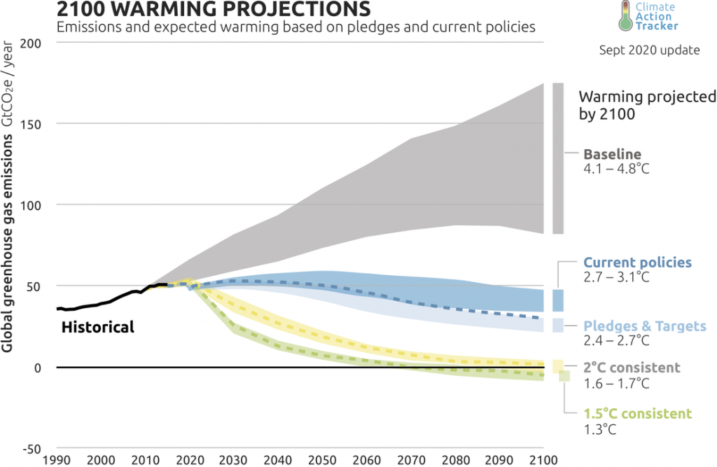 2100 Warming Projections, Climate Action Tracker - Sep 2020 update
