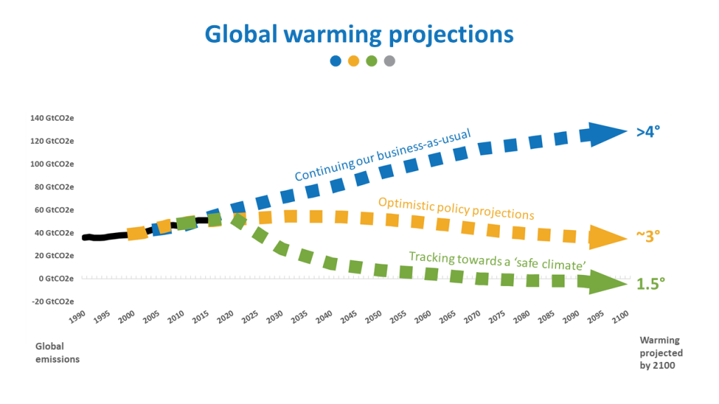 Global warming projections, 100% Renewables