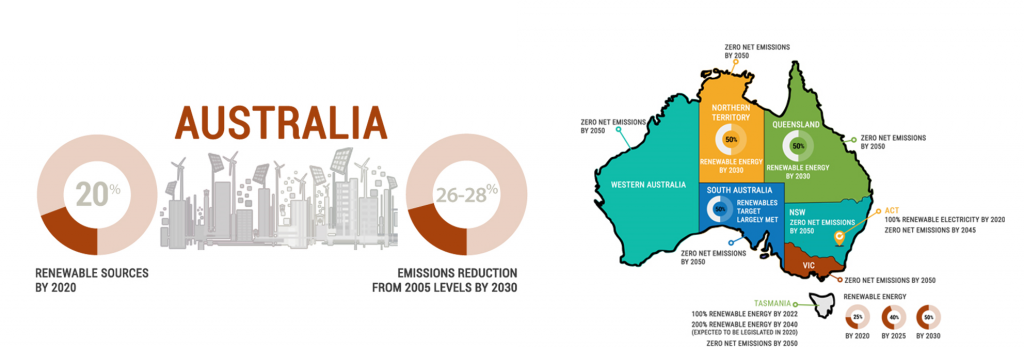 Australia's commitments, 100% Renewables