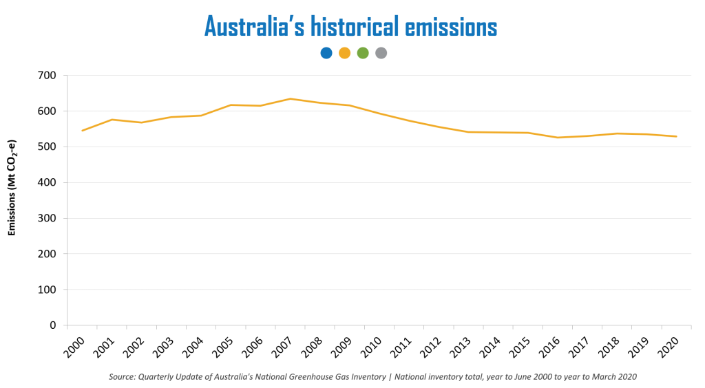 Australia's historical emissions (Source: Quarterly Update of Australia's National Greenhouse Gas Inventory | National inventory total, year to June 2000 to year to March 2020)