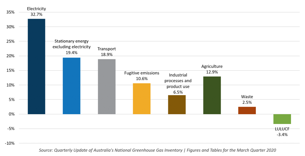Emissions contribution by sector (Source: Quarterly Update of Australia's National Greenhouse Gas Inventory | Figures and Tables for the March Quarter 2020 )