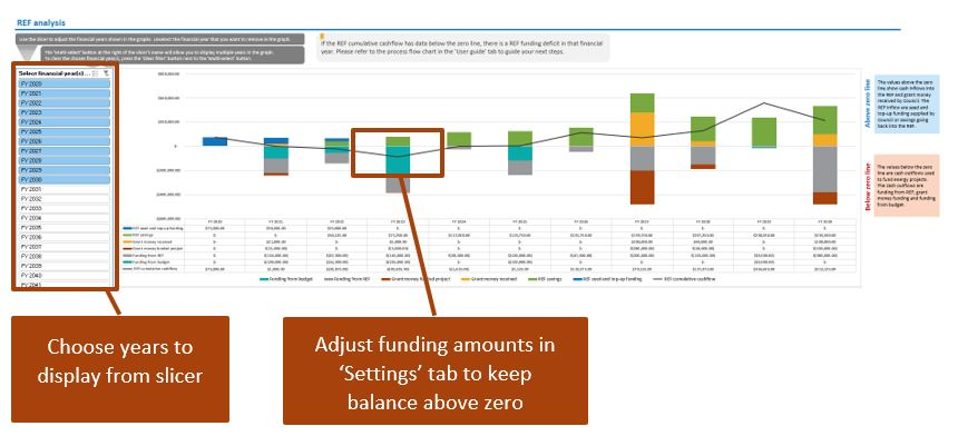 Analyse how your inputs affect the balance of the Revolving Energy Fund