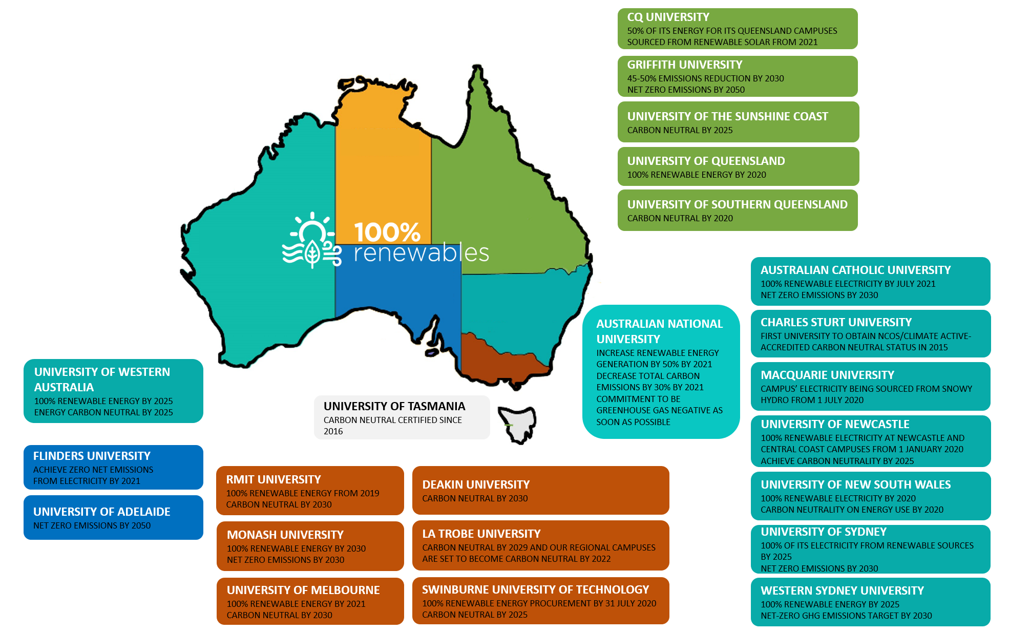 Carbon neutral, net zero and 100% renewables commitments by Australian universities as at Feb 2021 (map)